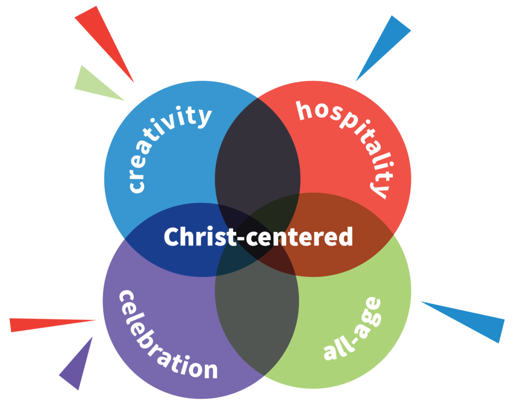 Five Values of Messy Church